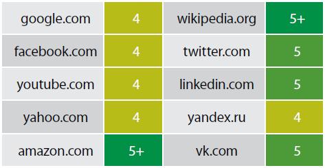 Безопасность веб-ресурсов банков России - 3