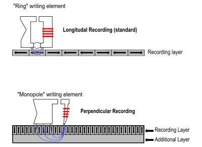 Эволюция носителей информации, часть 3: жесткие диски - 17
