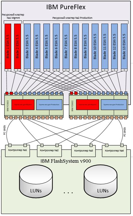 Обзор и тестирование флеш-хранилища от IBM FlashSystem 900 - 13