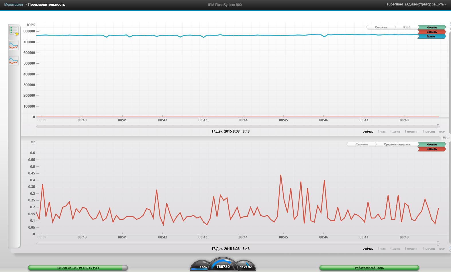 Обзор и тестирование флеш-хранилища от IBM FlashSystem 900 - 18