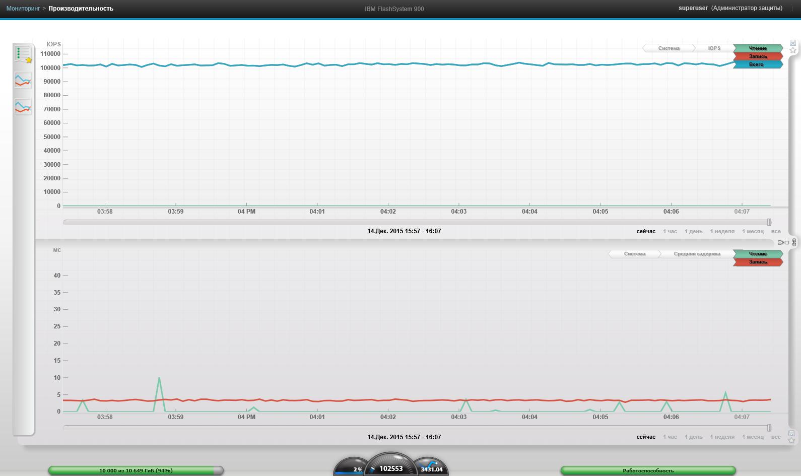 Обзор и тестирование флеш-хранилища от IBM FlashSystem 900 - 19