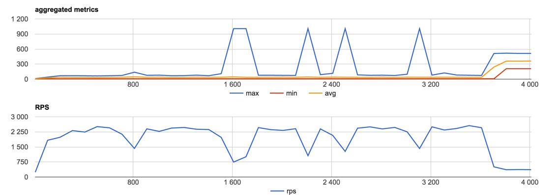 Потоки vs процессы на примере нативного Node.js аддона для нагрузочного тестирования - 4