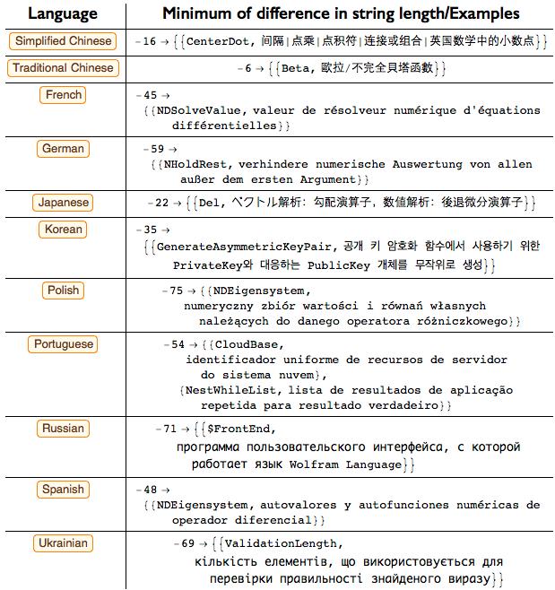 Проект по переводу языка Wolfram Language (Mathematica) на различные языки - 12