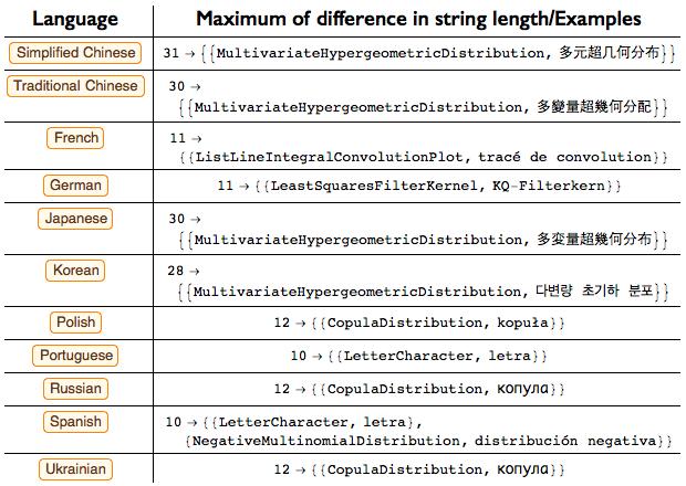 Проект по переводу языка Wolfram Language (Mathematica) на различные языки - 13
