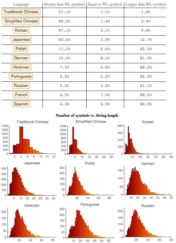 Проект по переводу языка Wolfram Language (Mathematica) на различные языки - 7