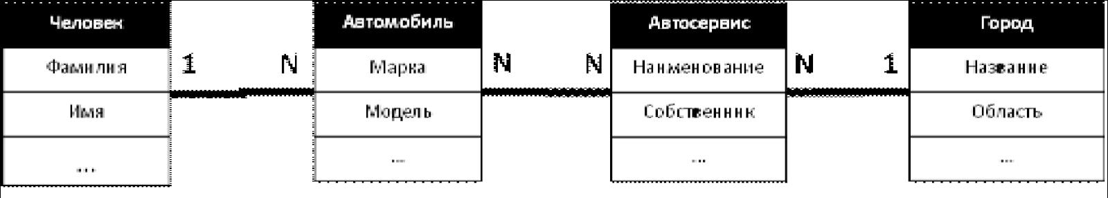 Графовые базы данных: святой Грааль для разработчиков? - 3