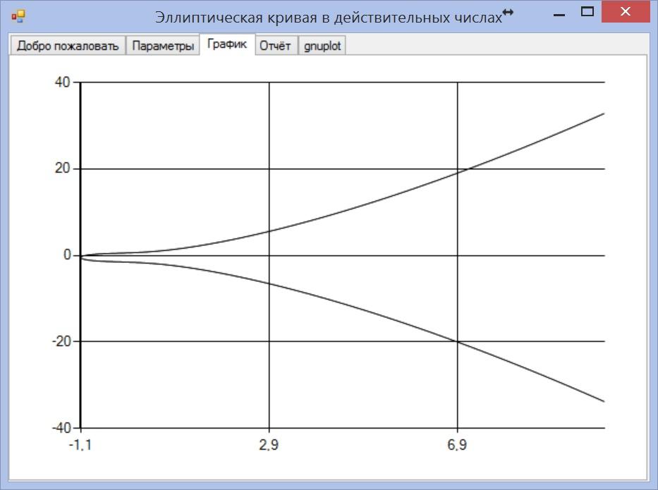 Эллиптическая кривая Е в поле действительных чисел R
