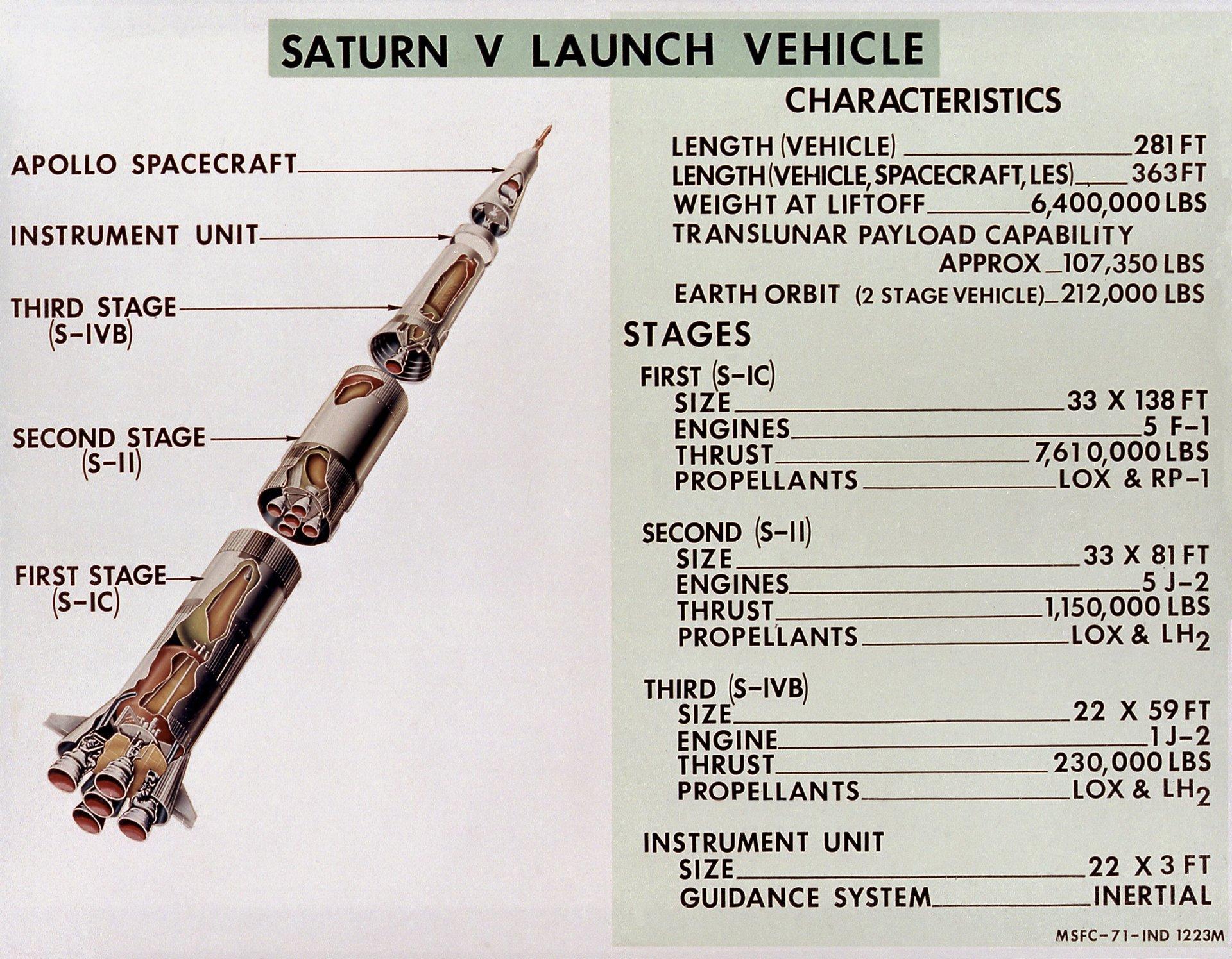 «Сатурн-5»: как можно утерять технологию ракеты - 3