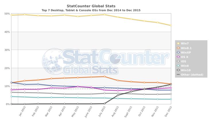 Windows 10 готовится стать второй в списке самых популярных настольных ОС