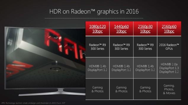 AMD разработала для новых 3D-карт архитектуру Polaris