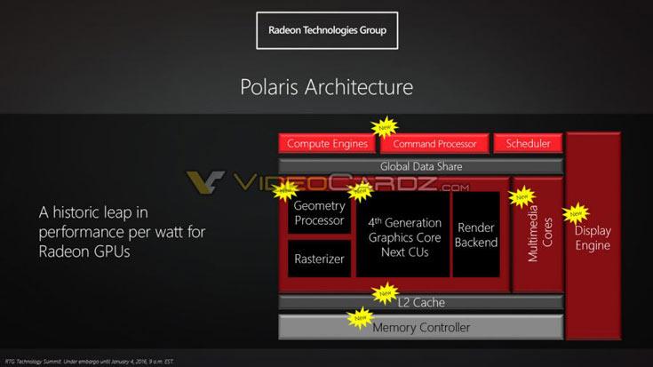 С выходом Polaris производитель связывает значительный рывок в повышении энергетической эффективности