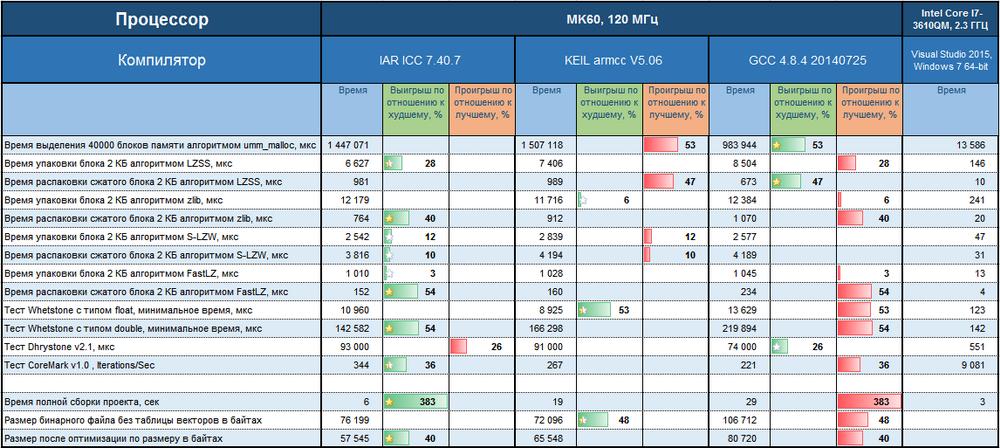 Сравнение компиляторов для разработки на микроконтроллерах с ядром ARM Cortex-M - 3