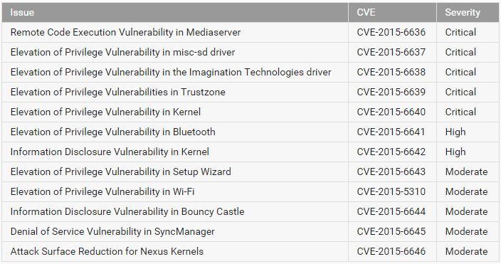 Google исправила уязвимости в Android - 2