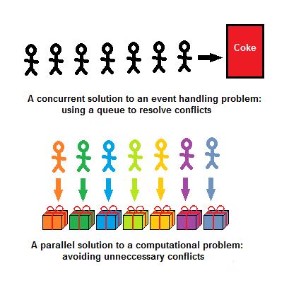 Parallelism vs Concurrency: правильно подбираем инструменты - 6