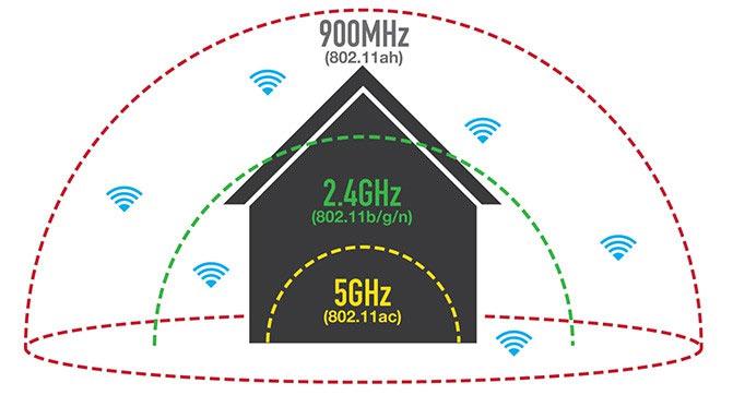 Важным достоинством Wi-Fi HaLow является возможность подключения к одной точке доступа тысяч устройств