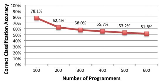 Деанонимизация программиста возможна не только через исходный код, но и через скомпилированный бинарный файл - 2