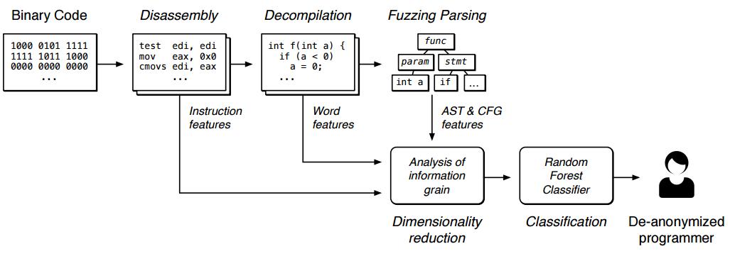 Деанонимизация программиста возможна не только через исходный код, но и через скомпилированный бинарный файл - 3