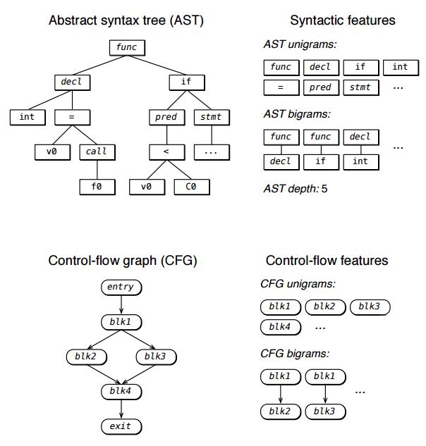 Деанонимизация программиста возможна не только через исходный код, но и через скомпилированный бинарный файл - 4