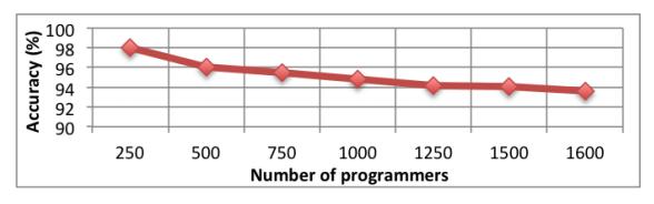 Деанонимизация программиста возможна не только через исходный код, но и через скомпилированный бинарный файл - 1
