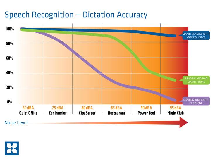 Технология Voice Extraction Filter улучшает распознавание голосовых команд даже в очень шумной обстановке