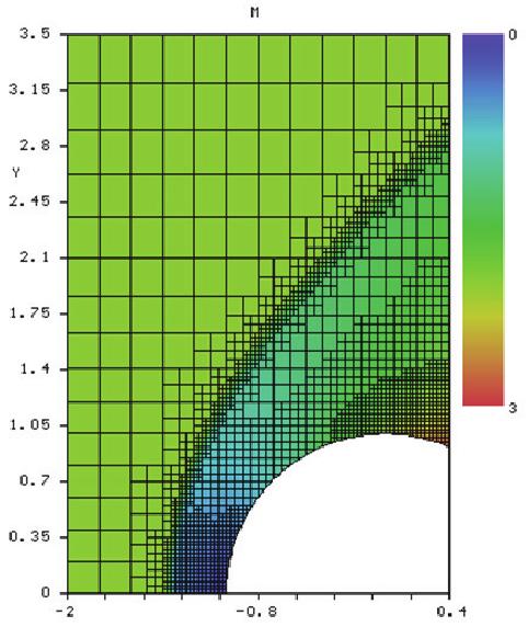Третья волна Вычислительной Гидродинамики - 2