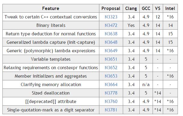 Итоги 2015-го года для C++ - 2