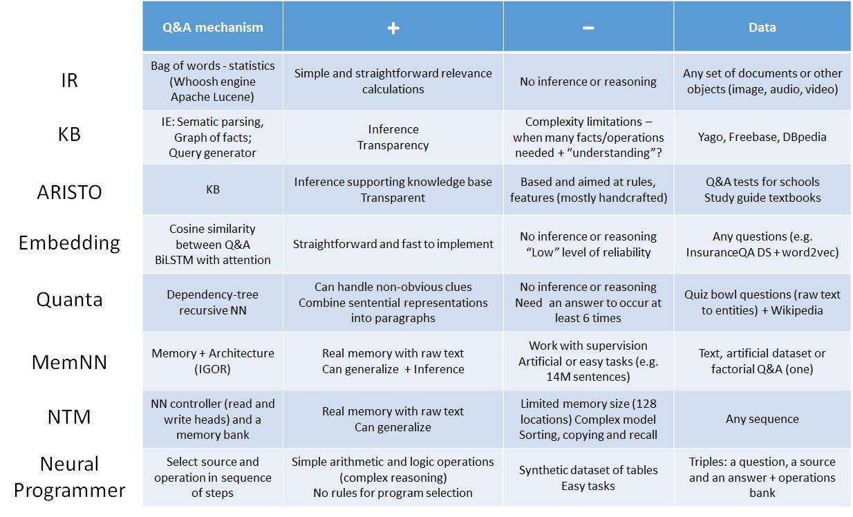 Некоторые современные подходы в области обработки естественного языка - 6