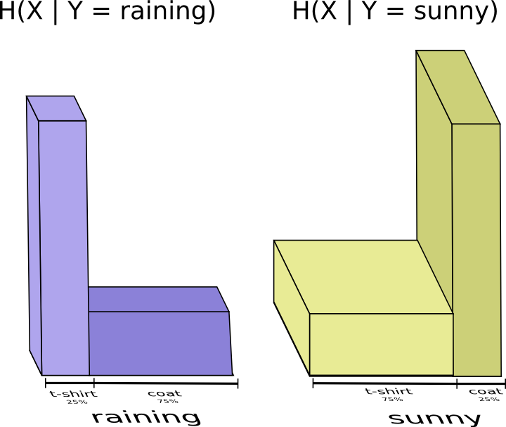Теория визуализации информации. Часть 2 (заключительная) - 25
