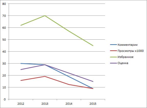 Ежегодный отчетный хабрапост — 2015 - 4