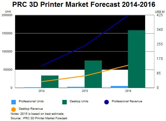 Для китайского рынка 3D-принтеров характерно преобладание настольных моделей