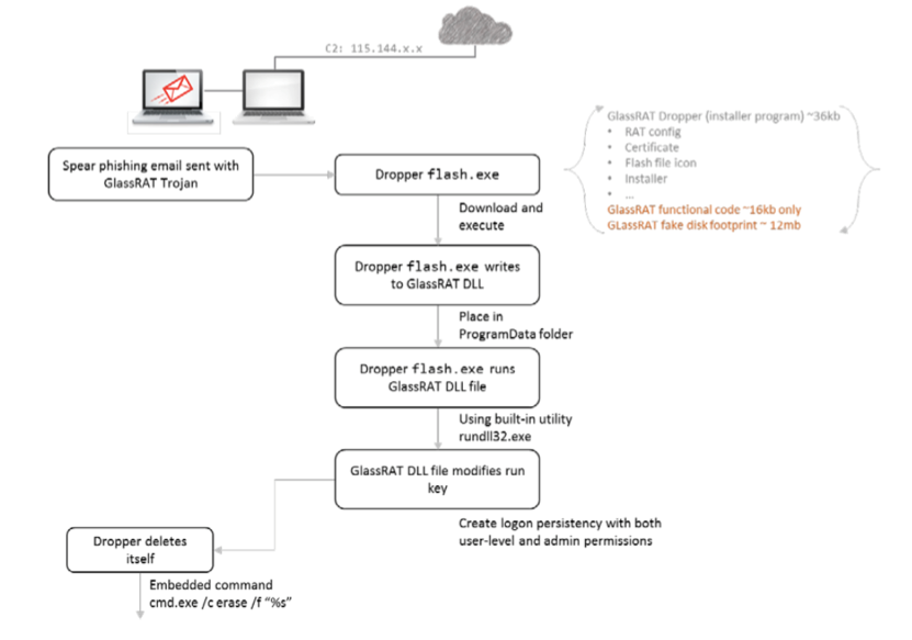 GlassRAT: анализ трояна из Китая с помощью RSA Security Analytics и RSA ECAT - 2