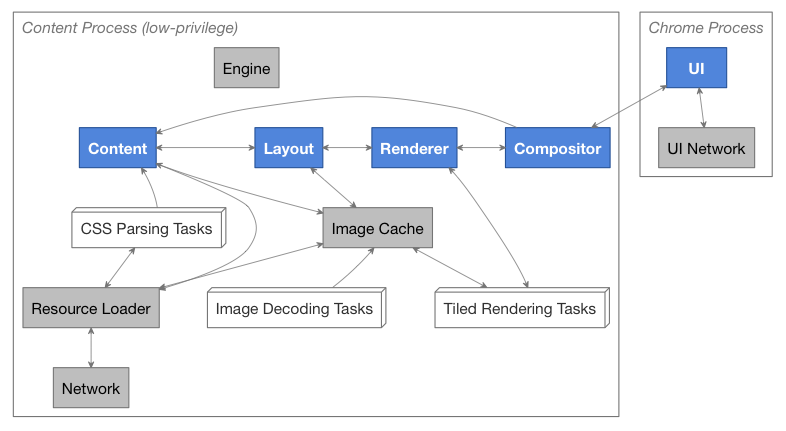 Архитектура браузерного движка Servo - 3