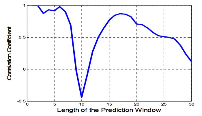 Как предсказать цену акций: Алгоритм адаптивной фильтрации - 12