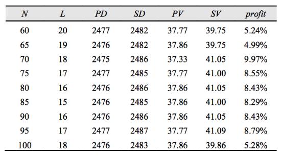 Как предсказать цену акций: Алгоритм адаптивной фильтрации - 13