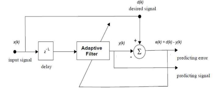 Как предсказать цену акций: Алгоритм адаптивной фильтрации - 2