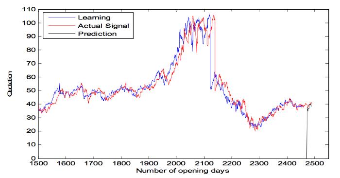 Как предсказать цену акций: Алгоритм адаптивной фильтрации - 6