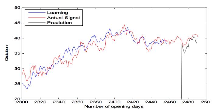 Как предсказать цену акций: Алгоритм адаптивной фильтрации - 7