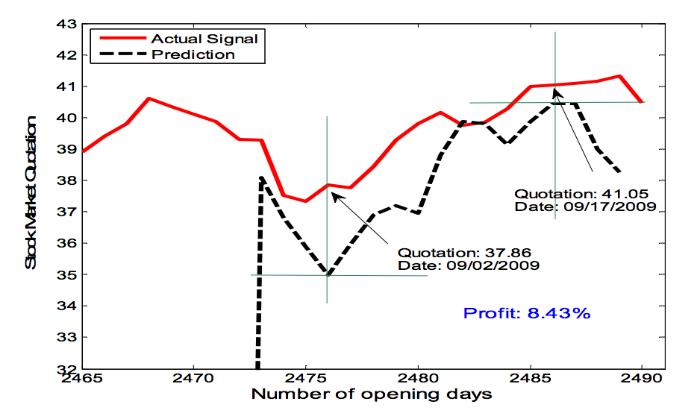 Как предсказать цену акций: Алгоритм адаптивной фильтрации - 8