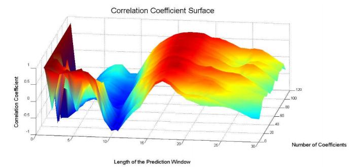 Как предсказать цену акций: Алгоритм адаптивной фильтрации - 9