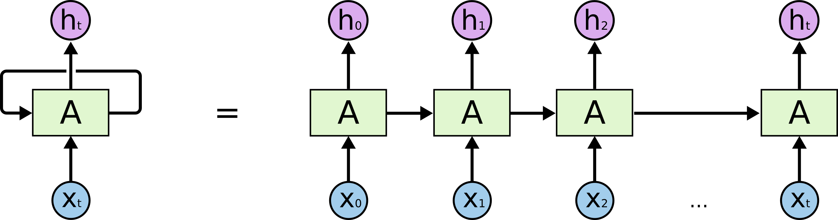 Развернутая схема рекурентной нейронной сети