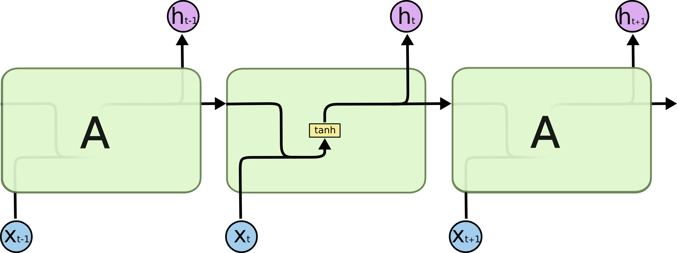 Простейшая рекурентная нейронная сеть