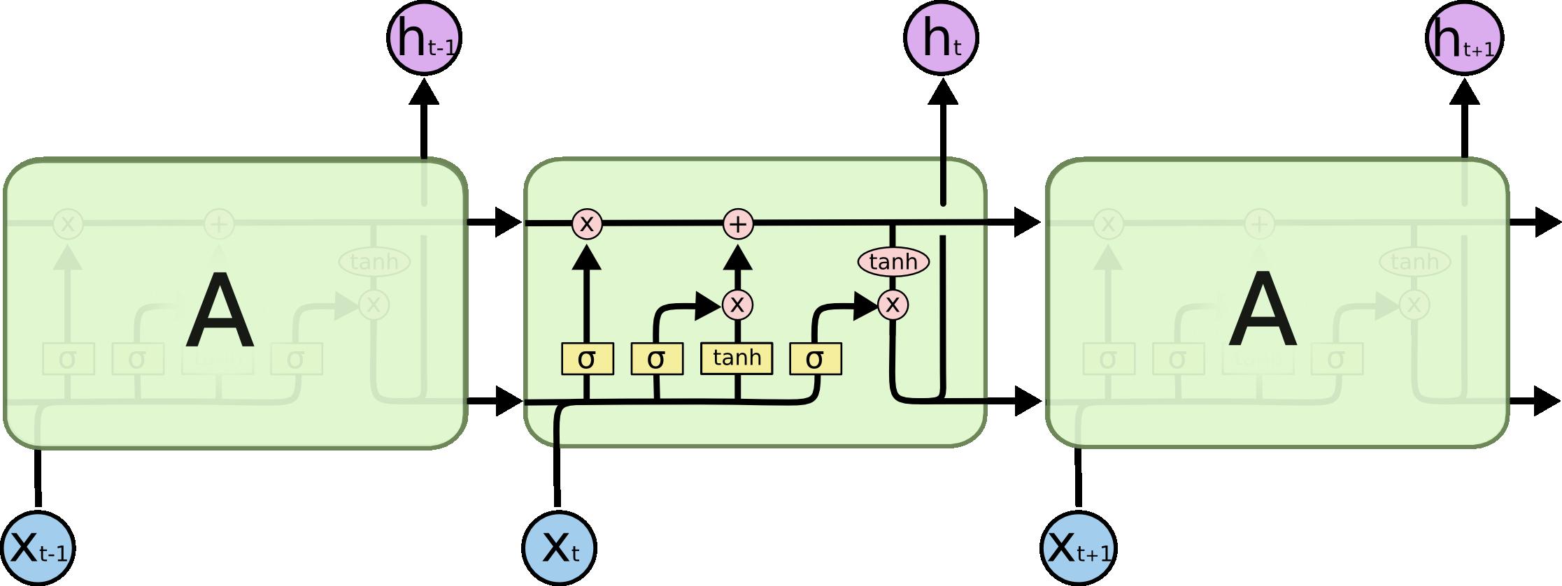 LSTM-рекурентная сеть