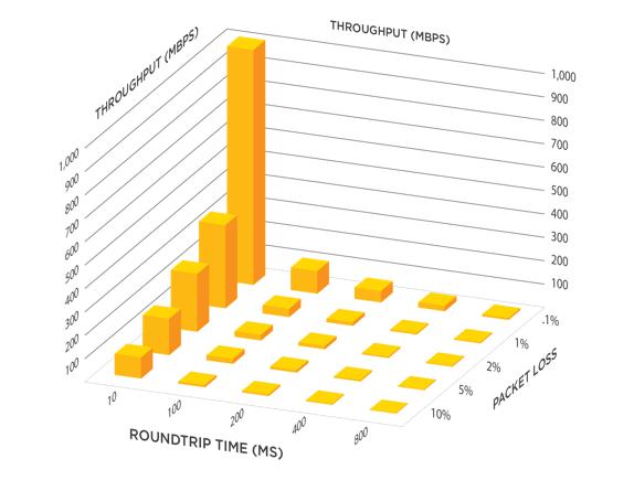 Высокоскоростной протокол передачи файлов – Aspera FASP - 2