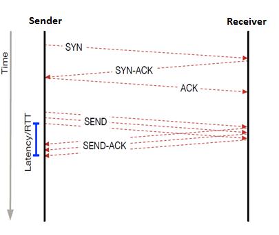 Высокоскоростной протокол передачи файлов – Aspera FASP - 3