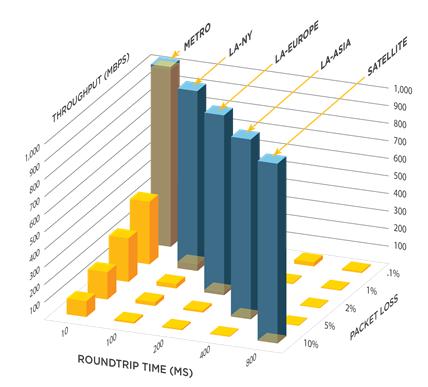 Высокоскоростной протокол передачи файлов – Aspera FASP - 6