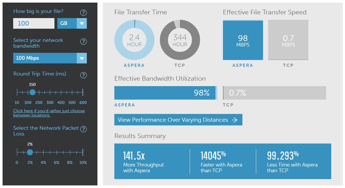 Высокоскоростной протокол передачи файлов – Aspera FASP - 7