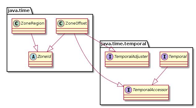 Java и время: часть вторая - 3