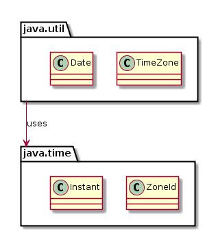 Java и время: часть вторая - 9