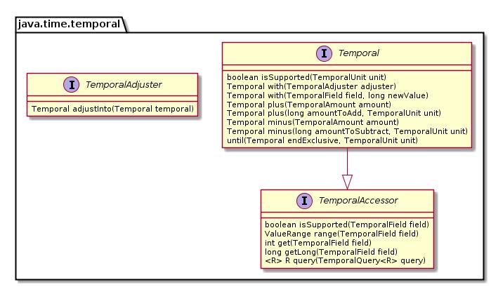 Java и время: часть вторая - 1