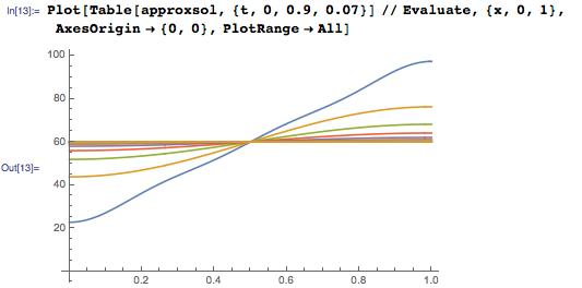 Новое в Wolfram Language | Аналитическое решение уравнений в частных производных - 14